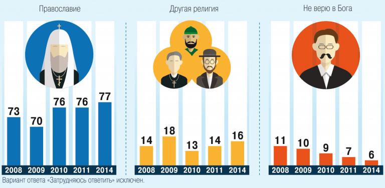 сколько православных в россии